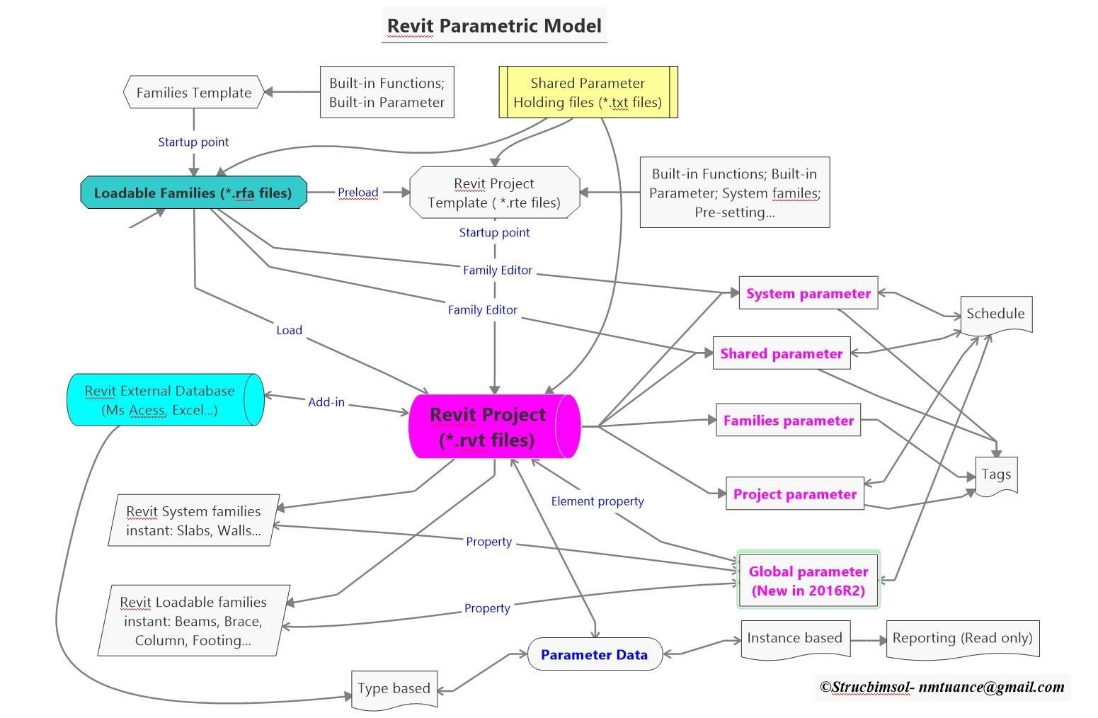 Strucbimsol_Revit_parametric_model