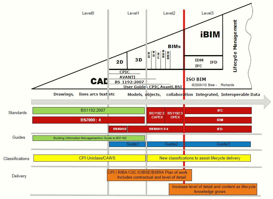 BIM-levels-of-maturity1